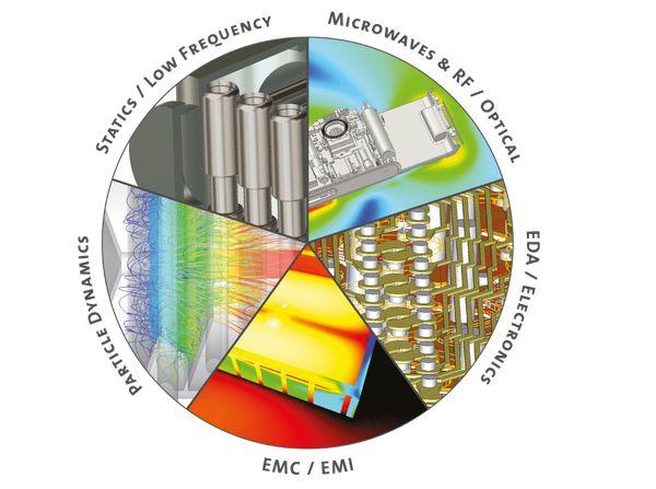 markets 佳德昭國際 贊助 2021達梭系統3D體驗周 - 專業電磁模擬 | 佳德昭國際有限公司